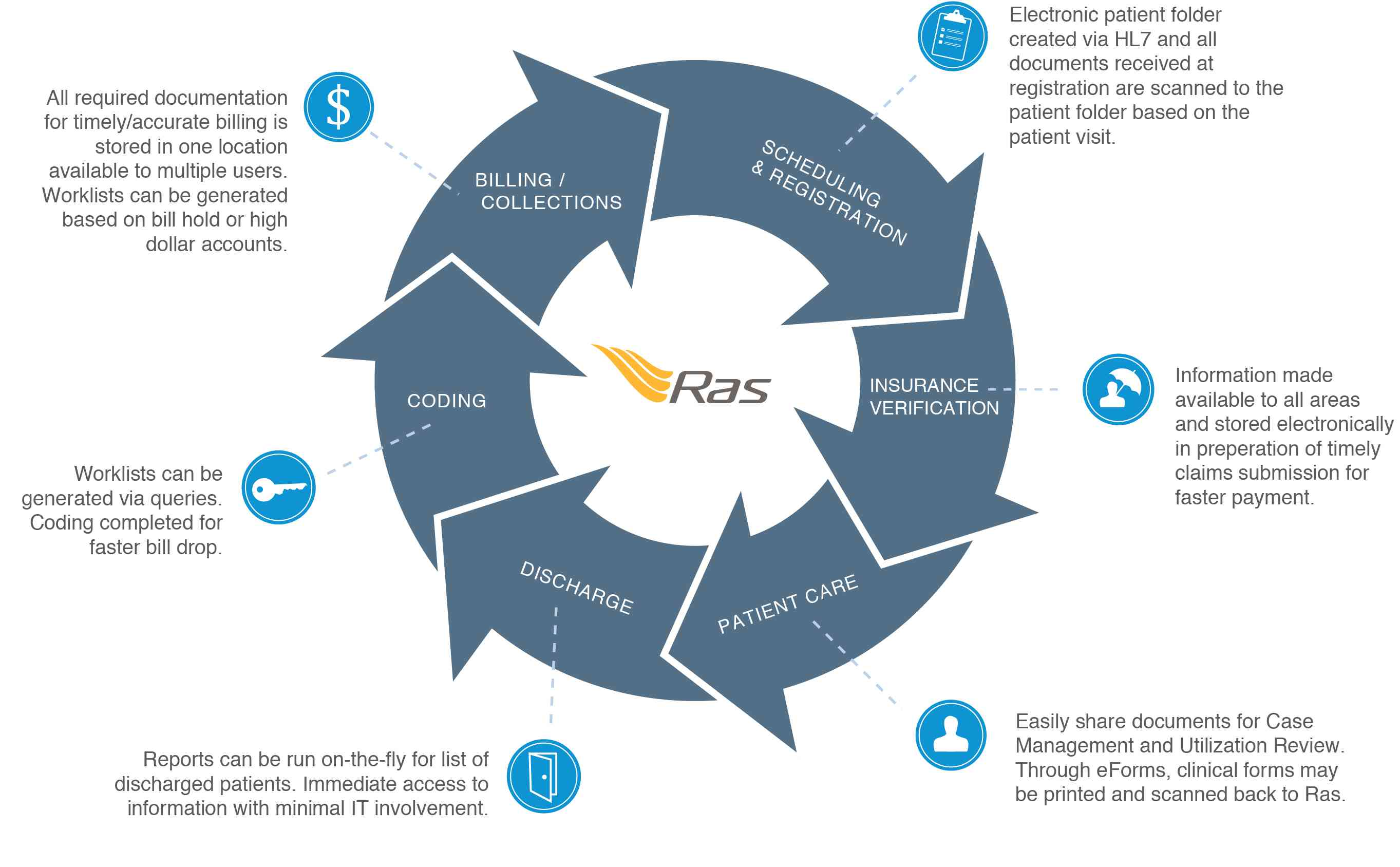 enhance revenue cycle diagram